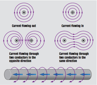 conductor current Magnetism